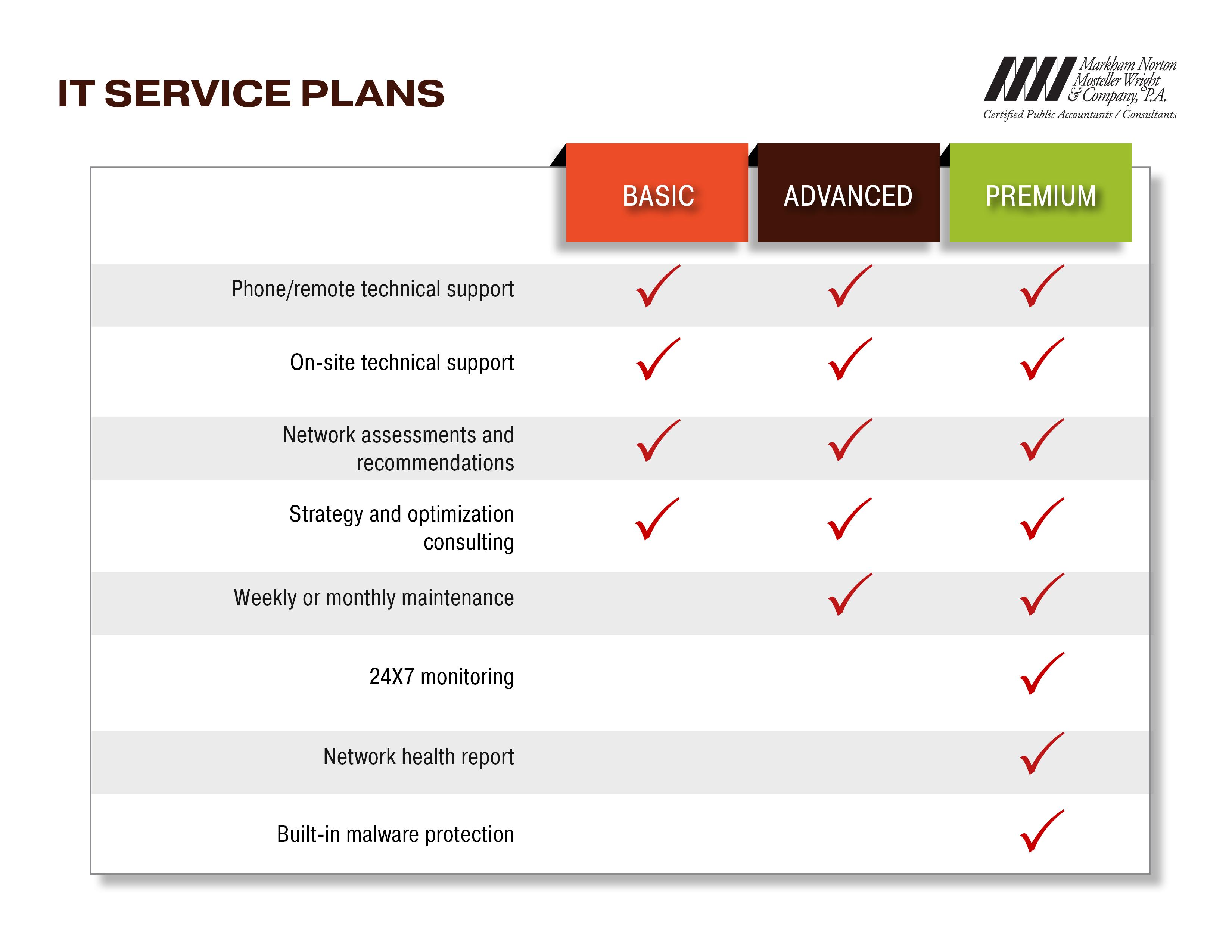 IT-Service Plan